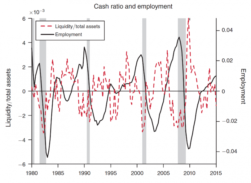 Cash ratio and employment between 1980 and 2015