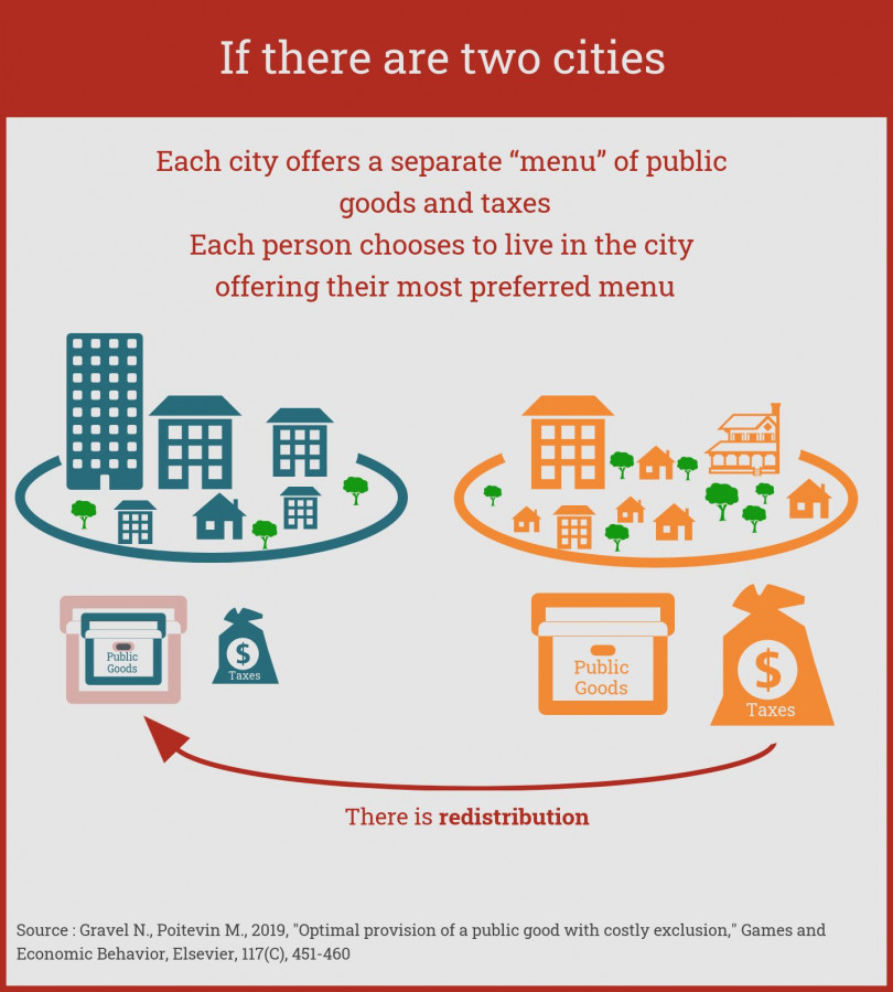 Infography : if there are two cities. Each city offers a separate menu of public goods and taxes. Each person chooses to live in the city offering their most preferred menu. There is redistribution.