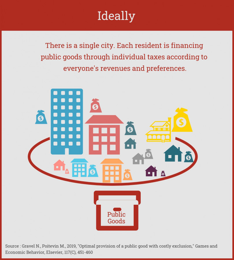 Infography : Ideally, there is a single city. Each resident is financing plublic goods through individual taxes according to everyone's revenues and preferences.